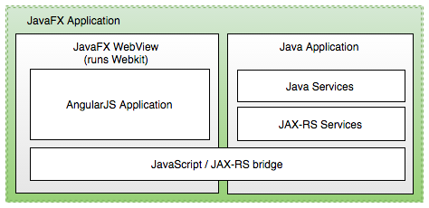 JavaFX Application Architecture