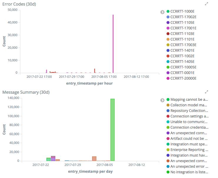 ELK Stack for Improved Support